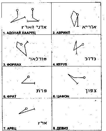 Надписи на иврите и магические знаки